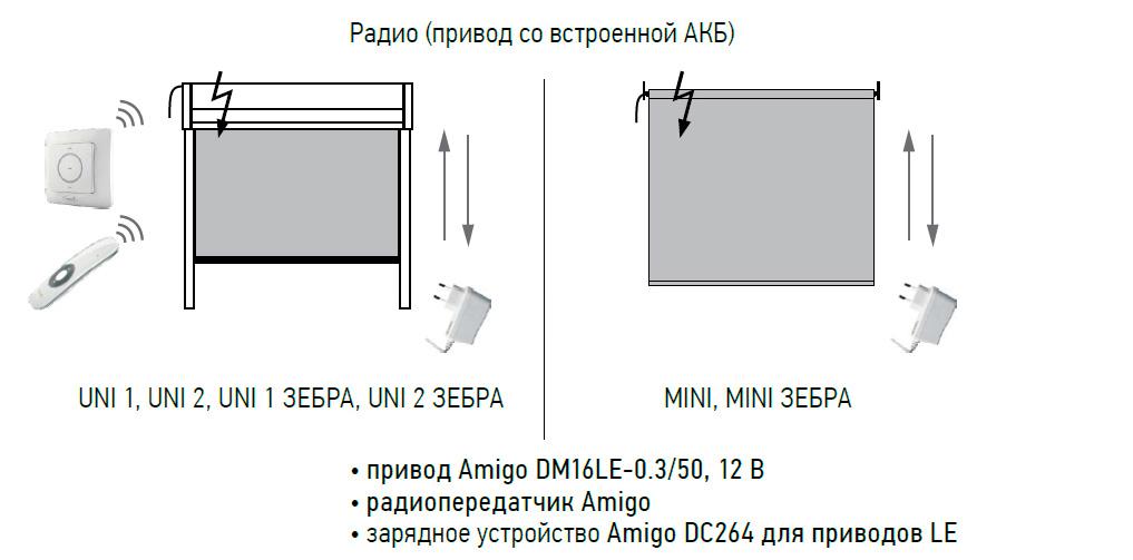 Рулонные шторы с автоматизированным управлением